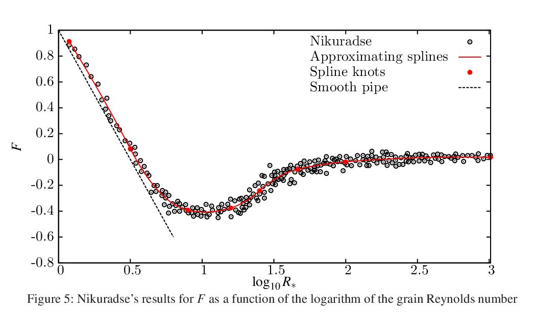 Approximating Splines